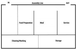 kitchen design assembly